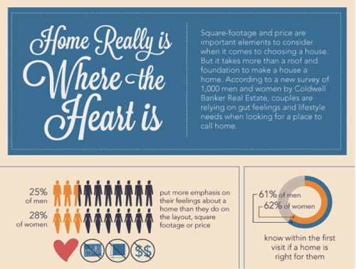 Infographic Home Is Where The Heart Is