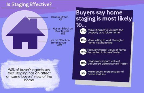 Home Staging Statistics – 2014 | Home Staging : Creative Concepts ...